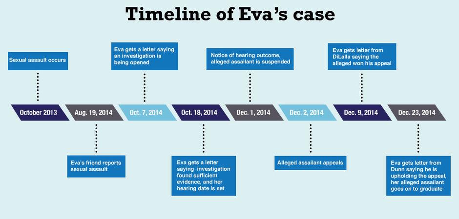 Timeline of Eva's case